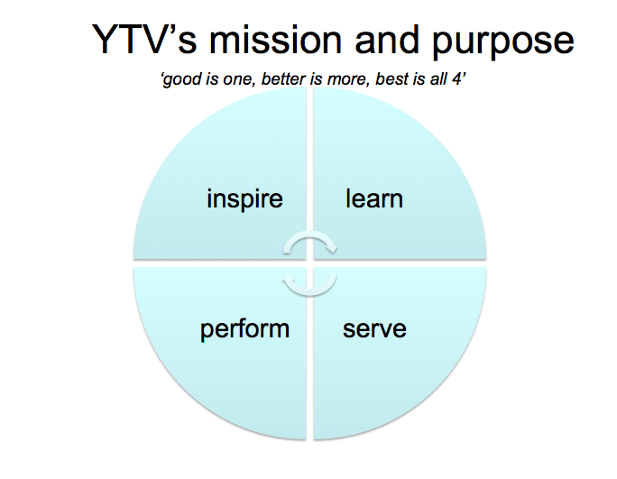 YTV Misson and Purpose